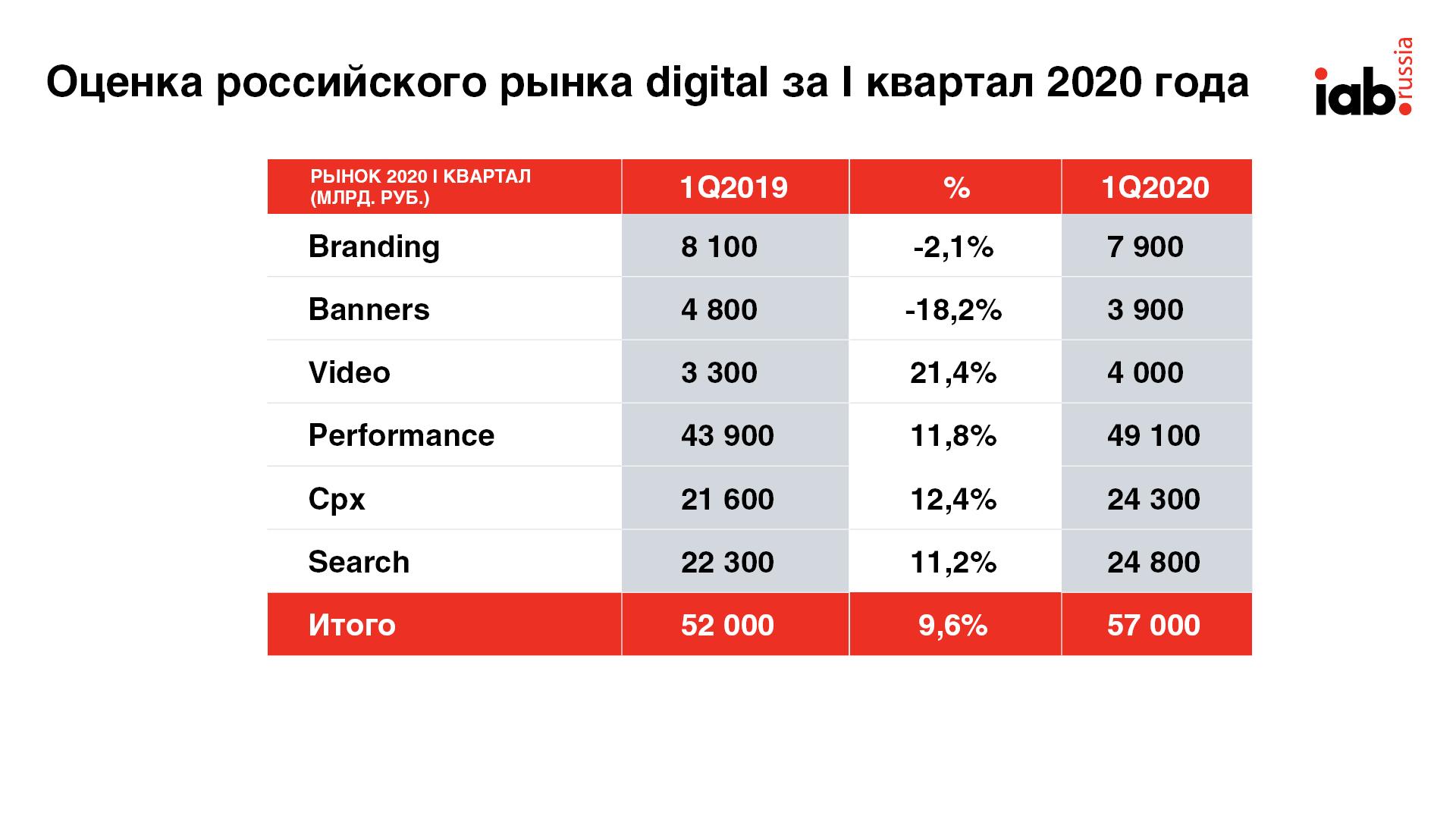 Интернет-реклама повторила кризисный сценарий 2015 года