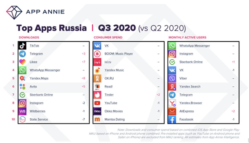 Соцсеть Likee впервые вошла в топ-3 самых скачиваемых приложений в России