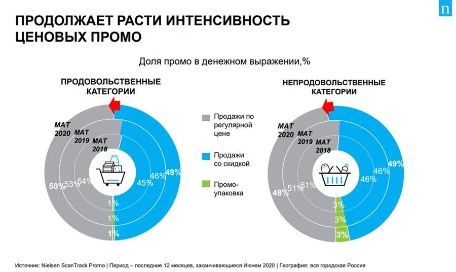 Инвестиции FMCG-рынка в промо превысили 400 млрд рублей