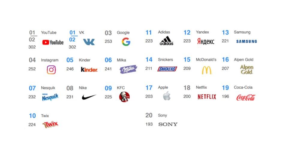 YouTube и «ВКонтакте» оказались любимыми брендами зумеров