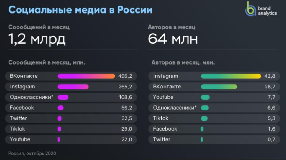 Instagram обогнал «ВКонтакте» по числу активных авторов, а YouTube превратился в «телевизор»
