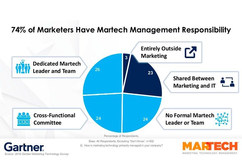 25 важных идей с конференции MarTech East 2018 — о маркетинге, технологиях, карьере
