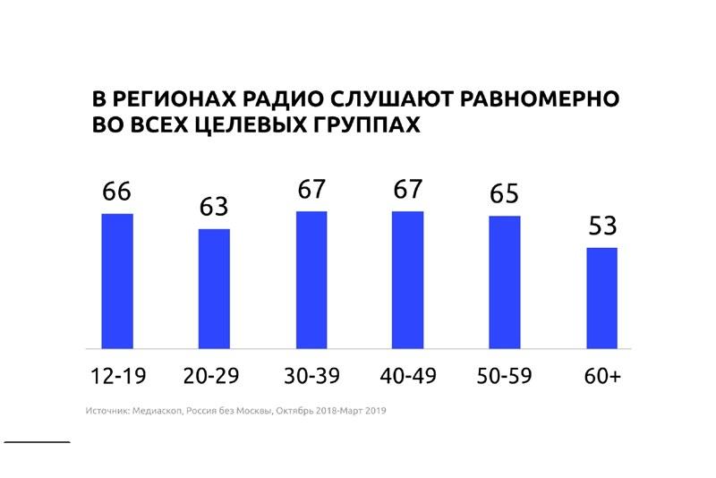 Юрий Костин, генеральный директор ГПМ Радио, вице-президент РАР: «Радио остается главным в автомобиле после водителя»