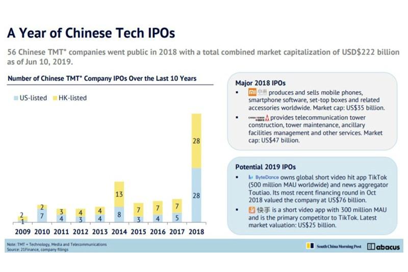 10 важных фактов о развитии интернет-индустрии Китая с Rise 2019