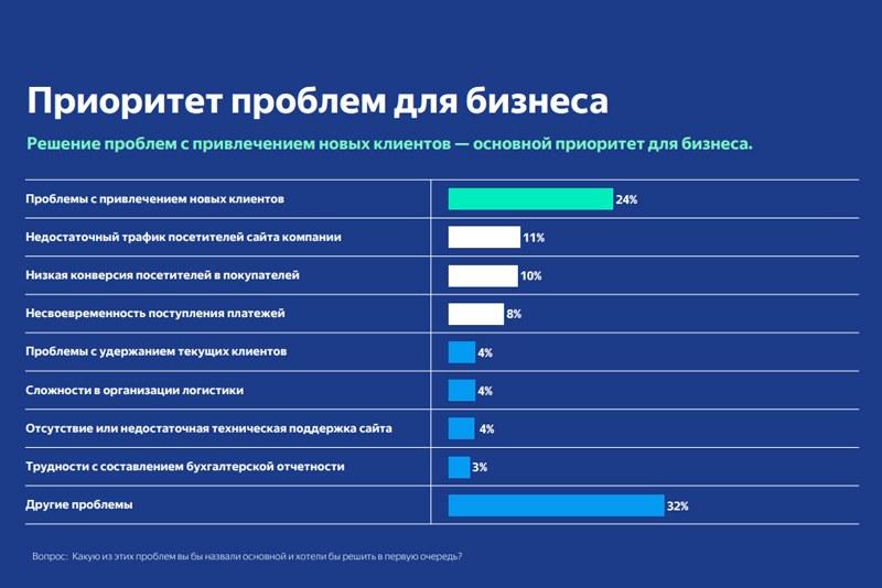 Услуги SMM-агентств и SEO-студий оказалось наименее востребованы у российского онлайн-бизнеса