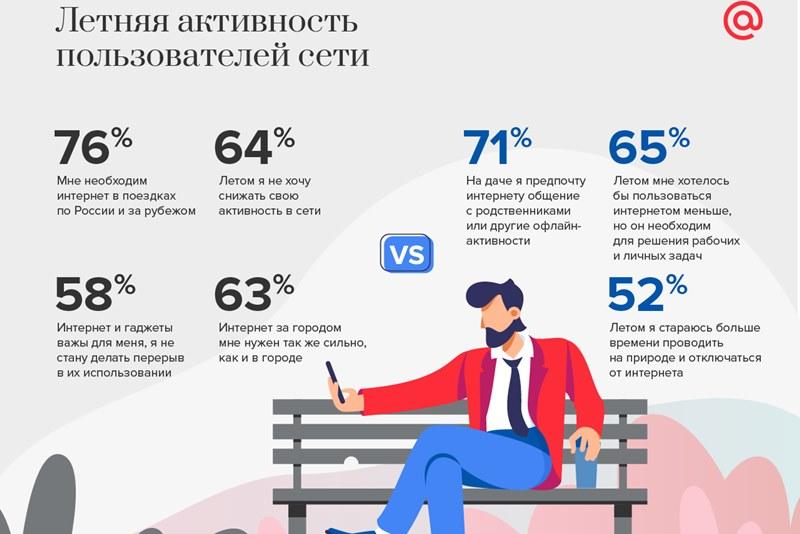 Россияне не готовы делать перерыв в использовании гаджетов летом