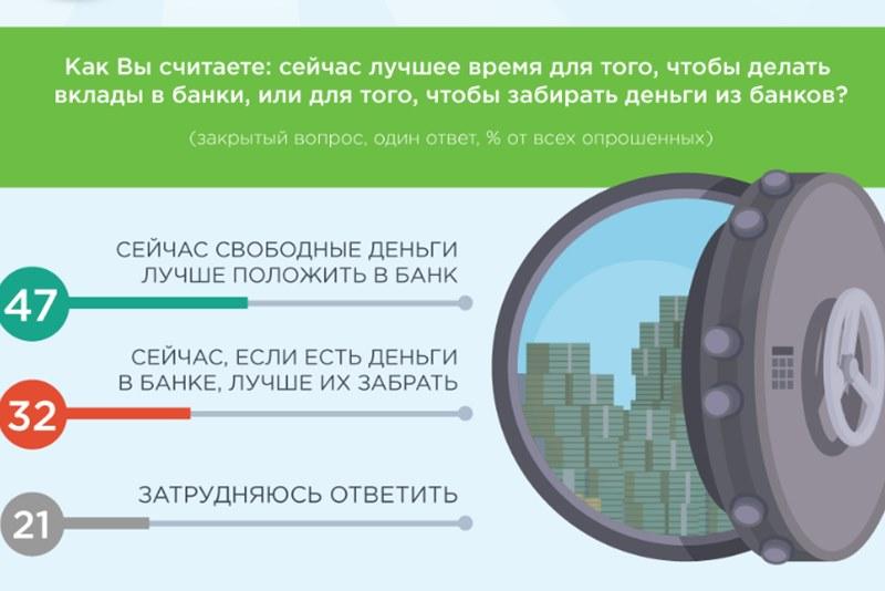 Большинство россиян предпочитает сберегать деньги и меньше тратить