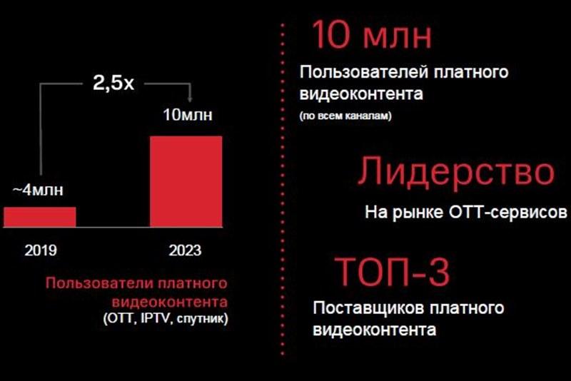 МТС запустит новый видеосервис в 2020 году