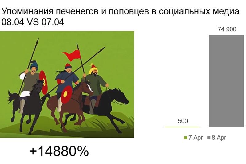 Число упоминаний половцев и печенегов в соцсетях выросло на 14880%