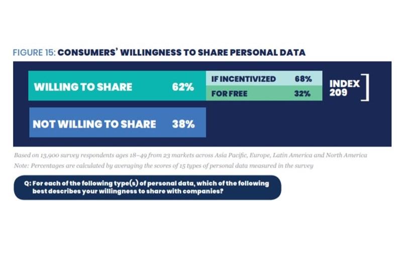 GroupM измерила уровень доверия к digital-маркетингу