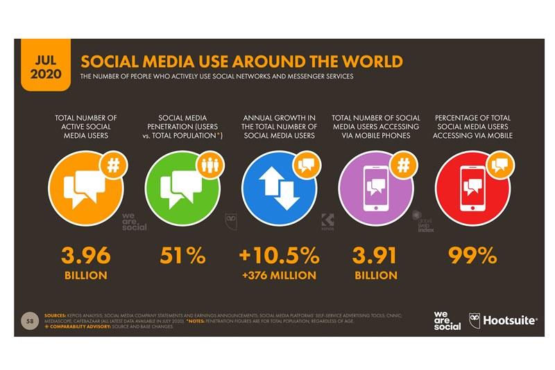 Аудитория соцсетей впервые превысила половину населения Земли