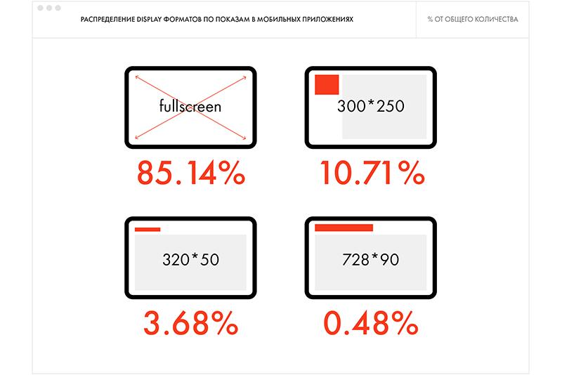 О2О в деталях: как бренды продвигают продукты между онлайном и офлайном