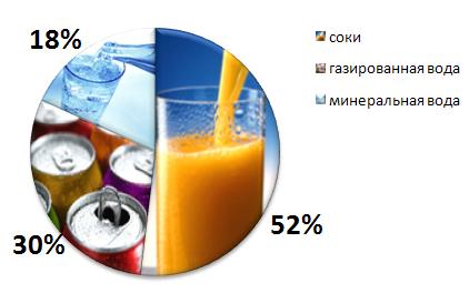 Аналитика.  Рынок безалкогольных напитков: товарный и рекламный аспекты.