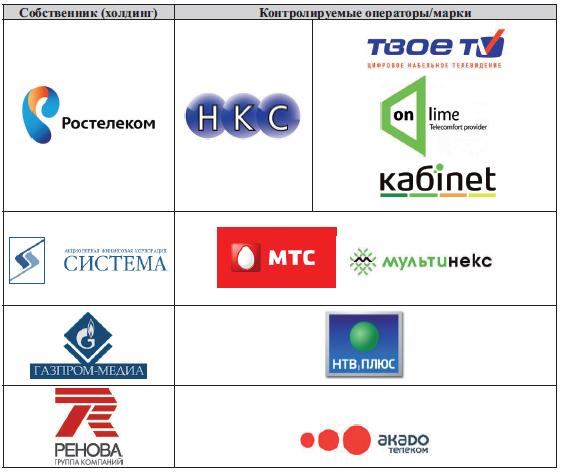 7d4dc543623 Кому принадлежат российские телеканалы - Adindex.ru