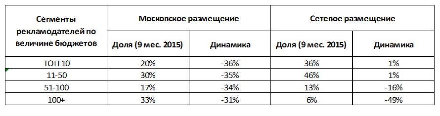Радиореклама в России: сдержанный оптимизм