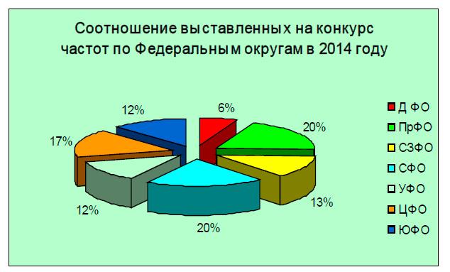 Радиовещание в России: состояние и перспективы