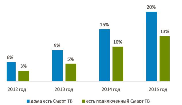 ТВ-аудитория: кто и как смотрел телевизор в 2015 году