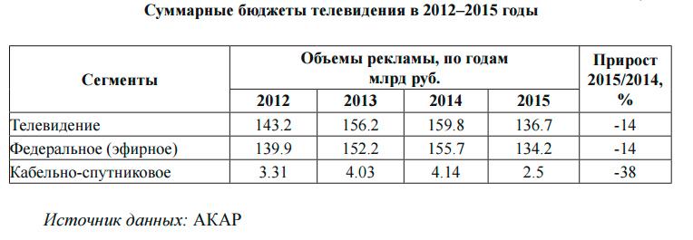 Доходы российского телевидения в 2015 году