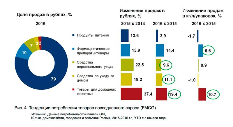 GFK: Как изменились потребительские привычки россиян за время кризиса