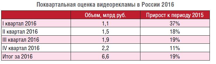 IAB Russia: Обзор рынка видеорекламы 2016