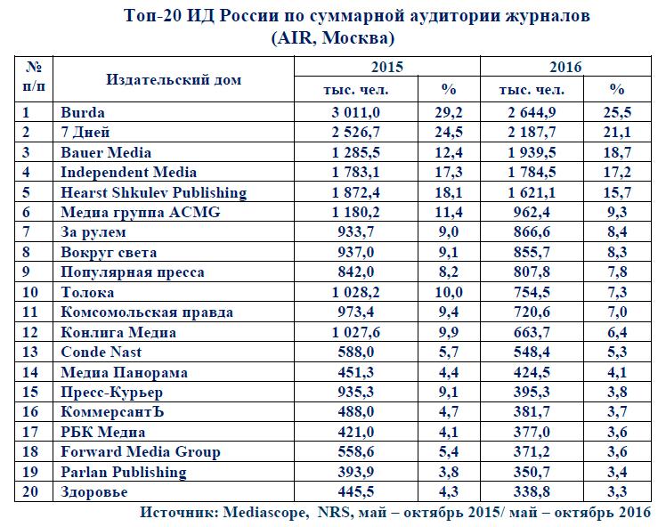 Роспечать: журнальный рынок России. Состояние и тенденции