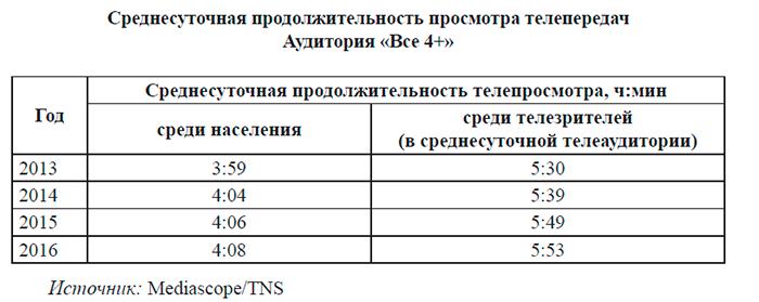 Роспечать: Как изменилась аудитория российского телевидения