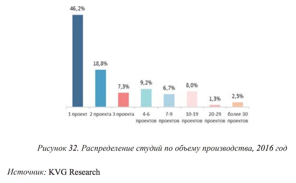 Тенденции российского телеэфира