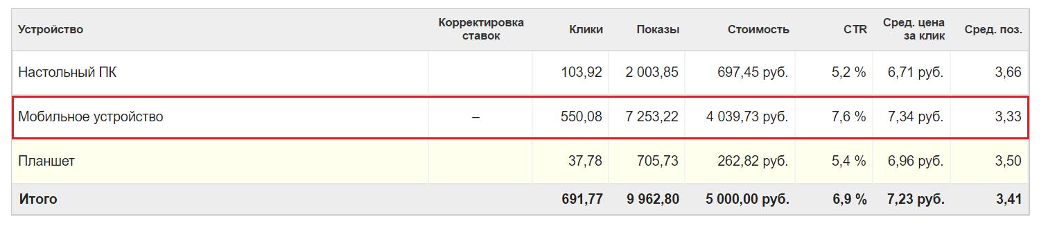 Эффективные подходы к мобильной рекламе. Возможности «Яндекс.Директ» и Google AdWords