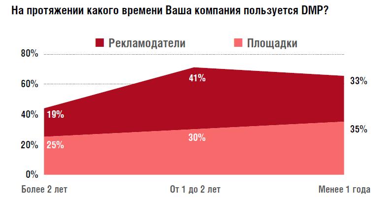 Как рекламодатели и площадки в России работают с аудиторными данными