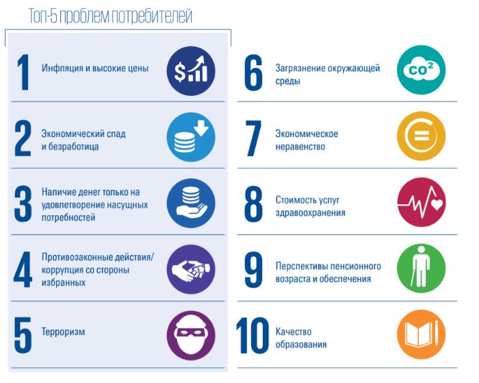 Как российские потребители и компании воспринимают устойчивое развитие