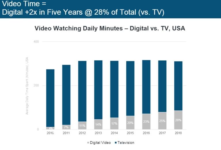 Пять глобальных digital-трендов, важных для российского рынка