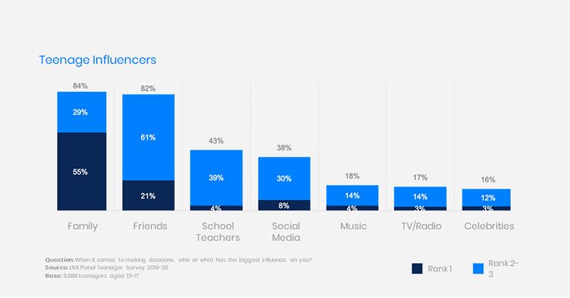 Безответственны, слушают только блогеров и зависимы от соцсетей — 5 мифов о подростках
