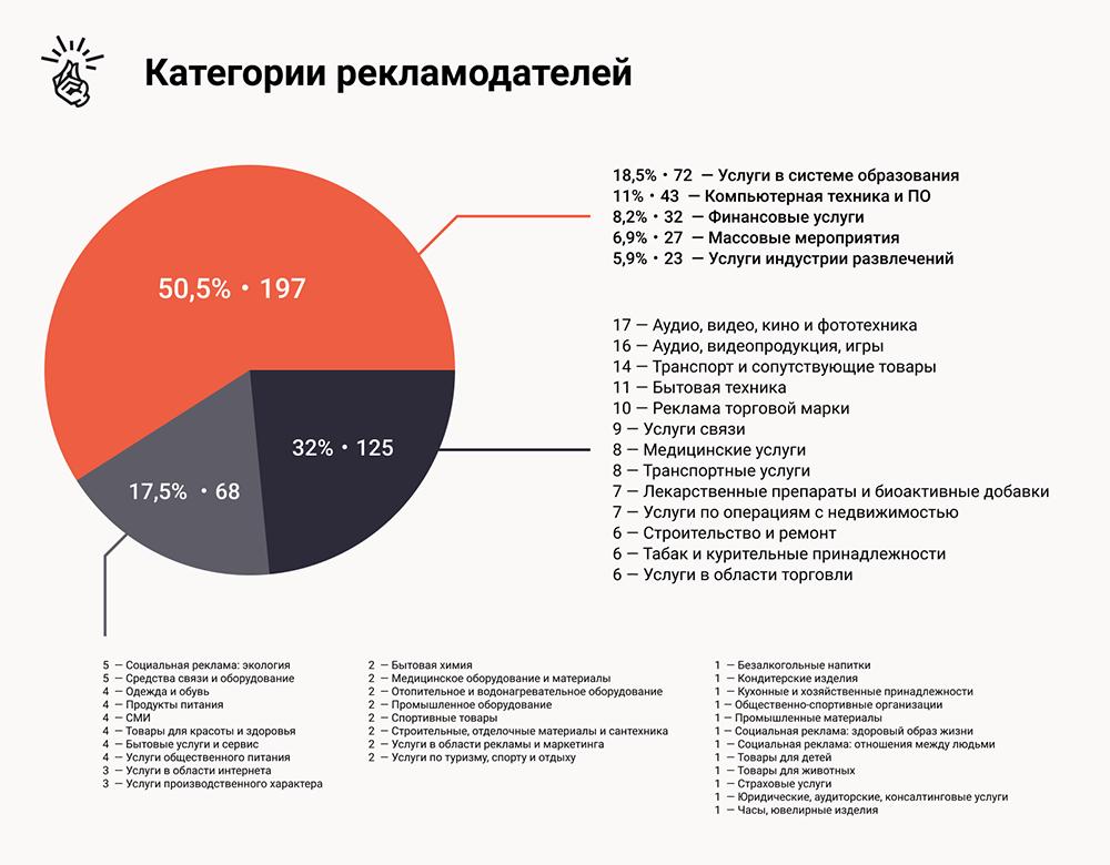 Исследование рынка нативной рекламы 2020