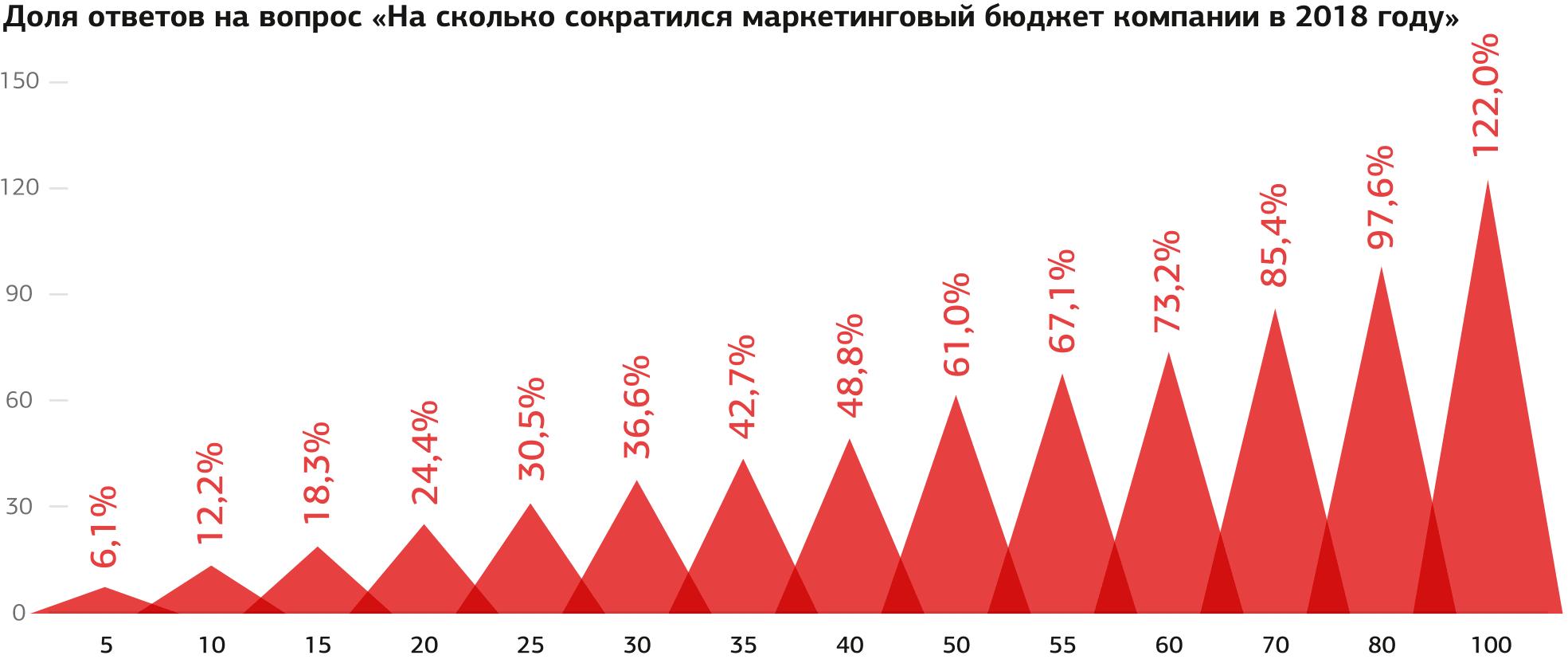 Индекс маркетинговых настроений 2018/2019 Inf_web-03