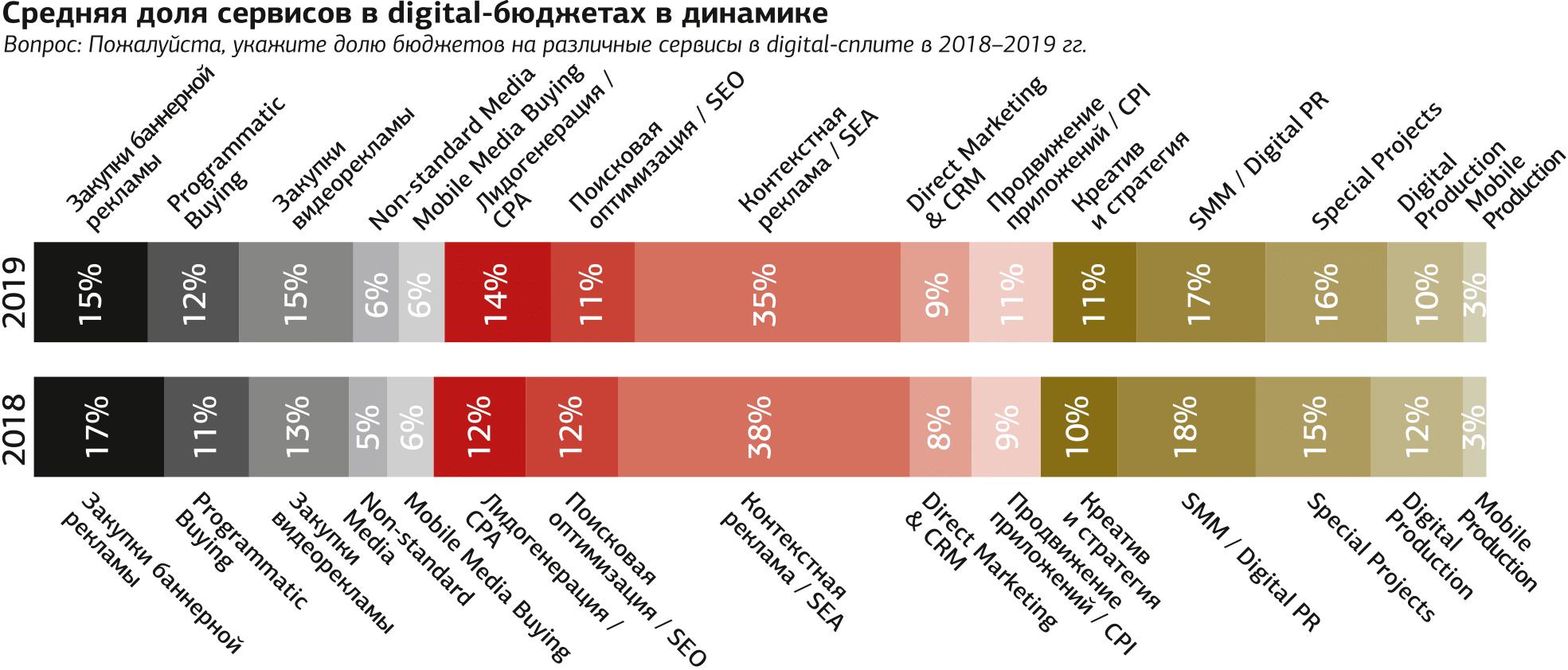 Индекс маркетинговых настроений 2018/2019 Inf_web-18