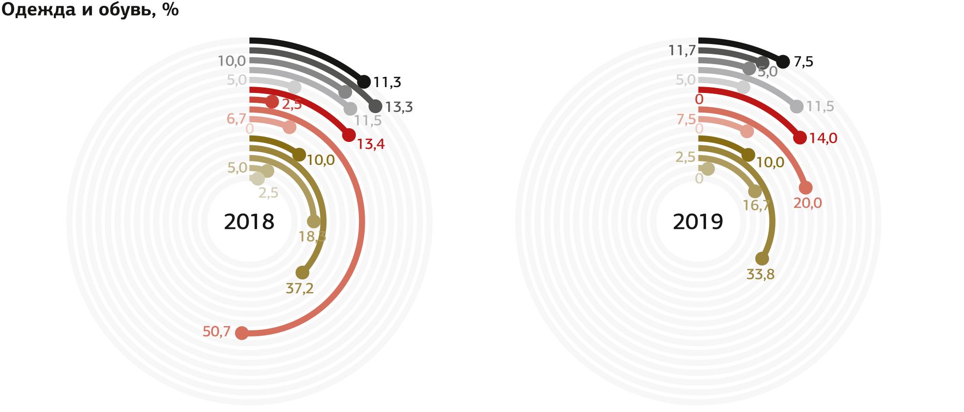 Индекс маркетинговых настроений 2018/2019 Inf_web-29