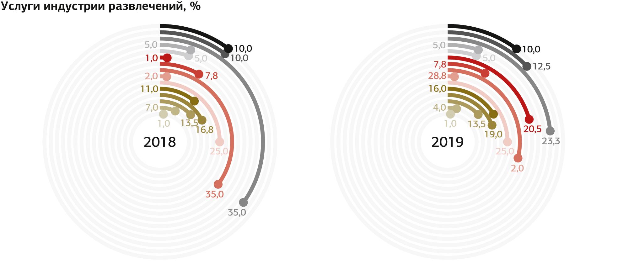 Индекс маркетинговых настроений 2018/2019 Inf_web-30