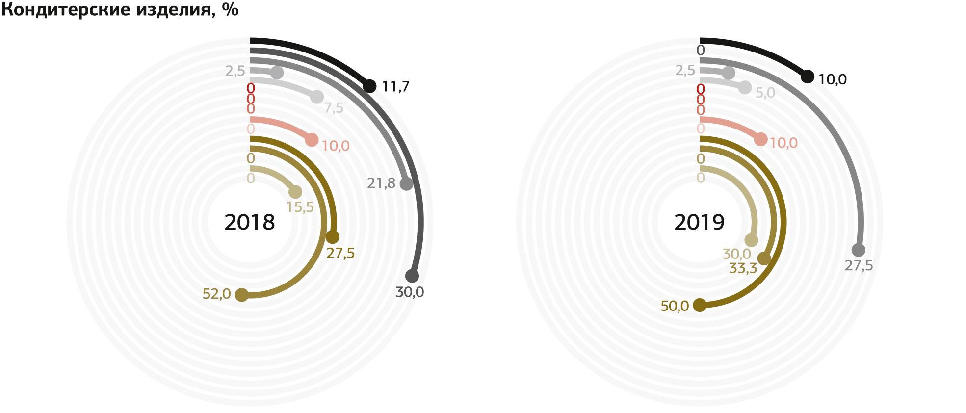 Индекс маркетинговых настроений 2018/2019 Inf_web-32