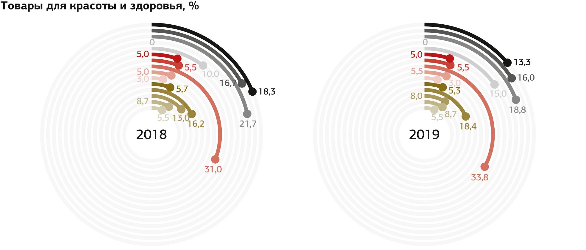Индекс маркетинговых настроений 2018/2019 Inf_web-33